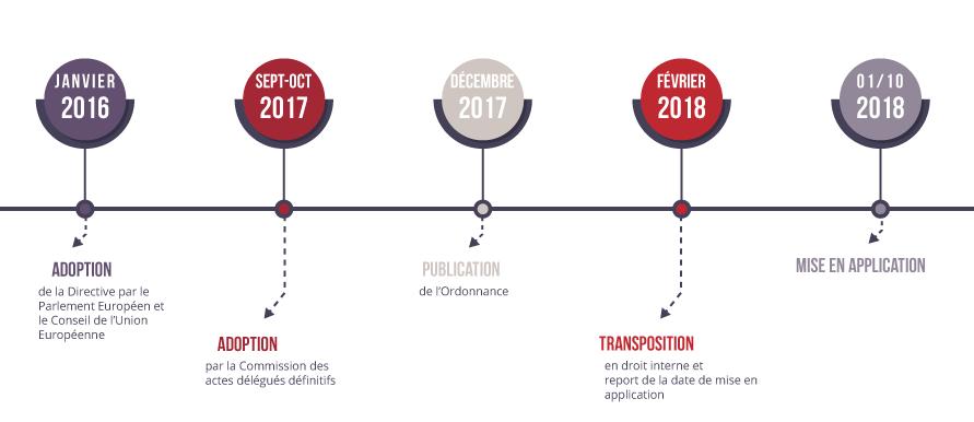 DDA frise chronologique dates clés
