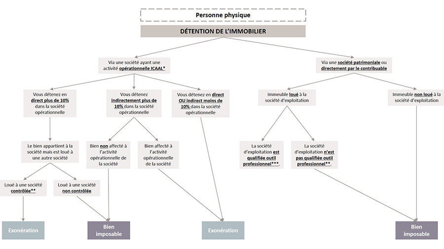 schéma IFI