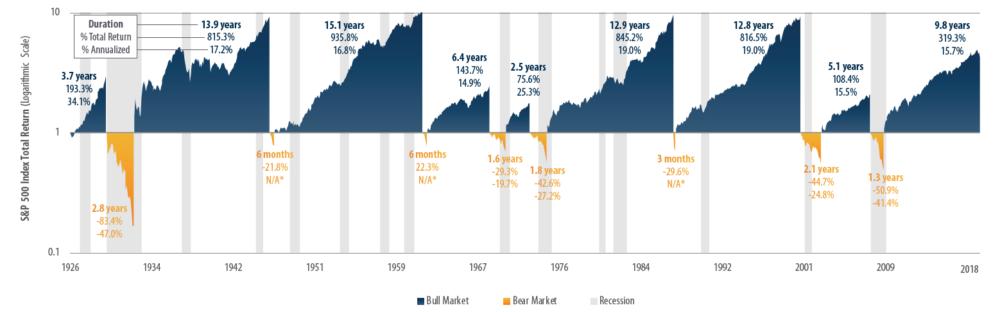 Historique des marchés haussiers et baissiers américains