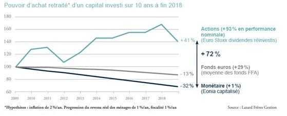 Graphique évolution du pouvoir d'achat du capital investi
