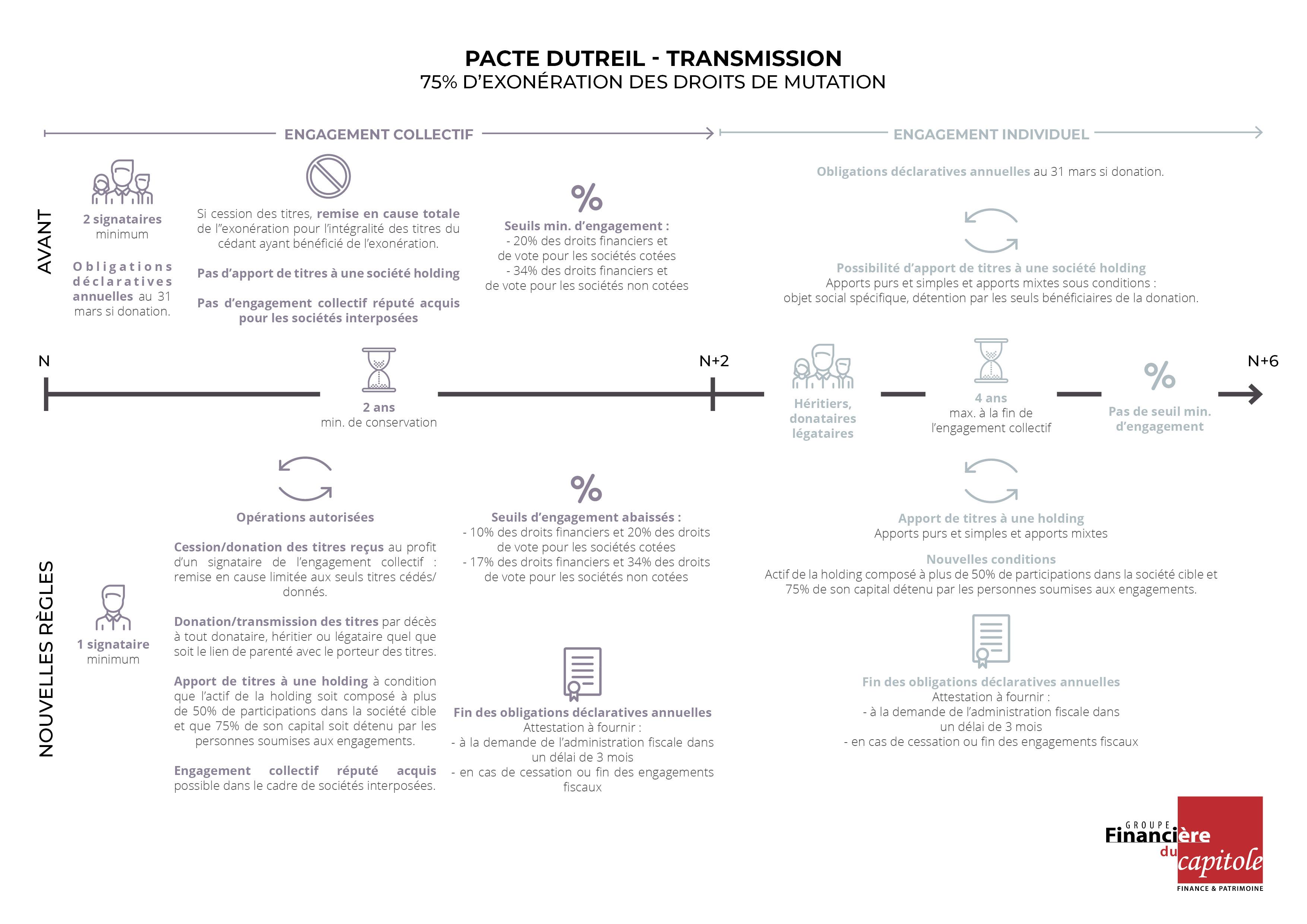 Schéma explicatif pacte Dutreil-transmission